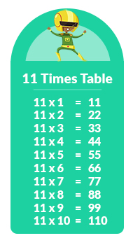 11 times tables