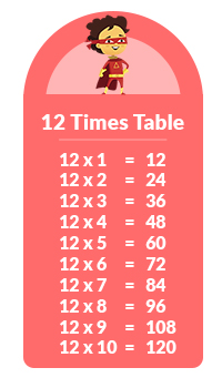 12 times tables